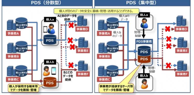 PDSとは何か