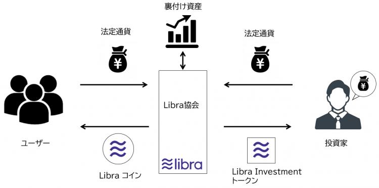 「Libra」を理解するための3つのポイント
